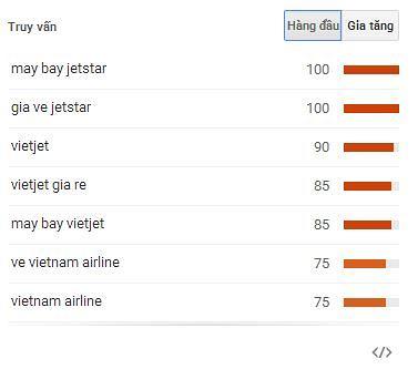 ket-qua-google-trends